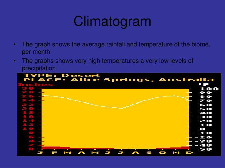 Climatogram
