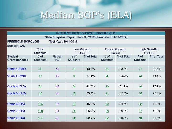 Median SGP's (ELA)