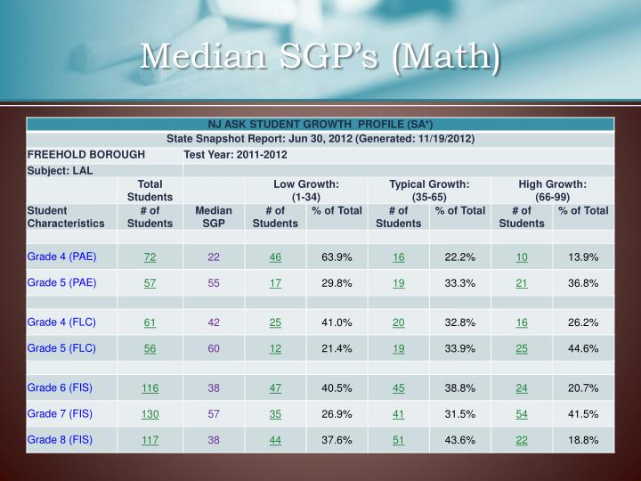 Median SGP's (Math)