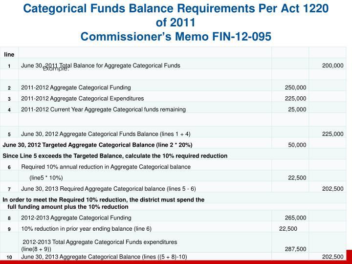 Categorical Funds Balance