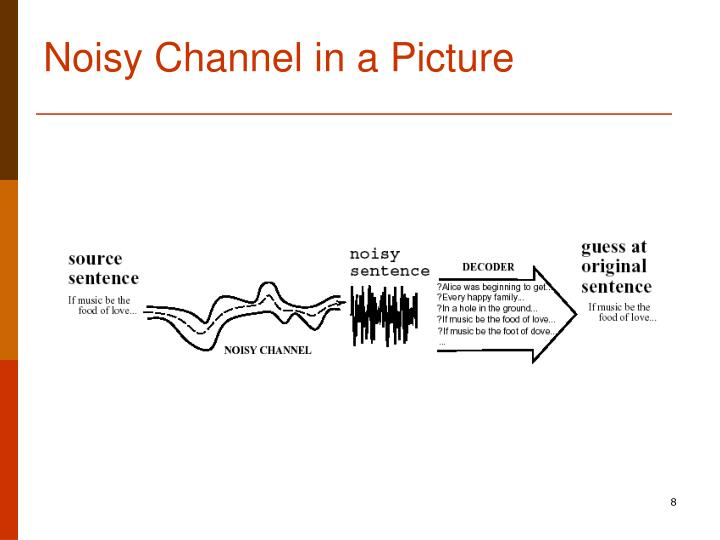 Noisy Channel in a Picture