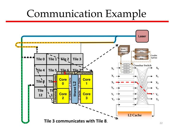 Communication Example