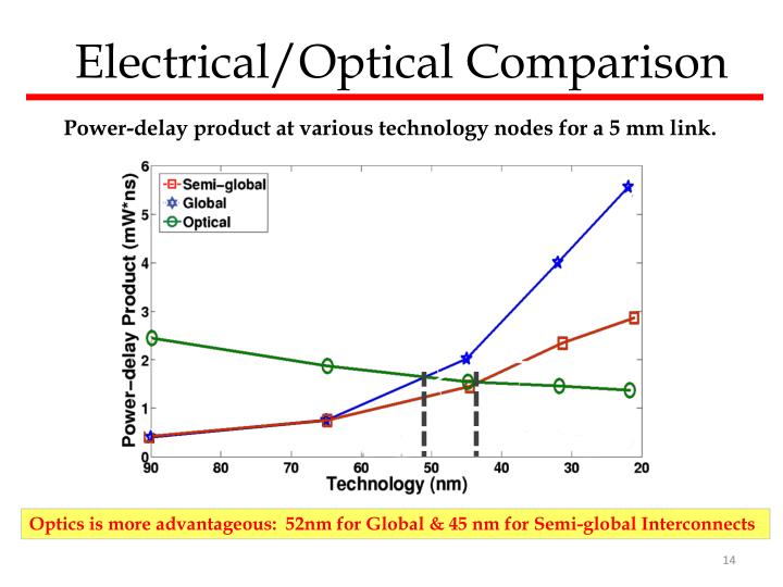 Electrical/Optical Comparison