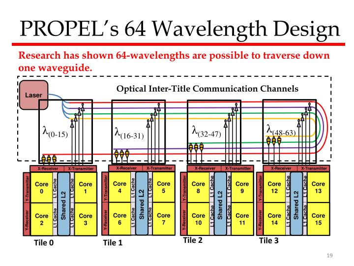 PROPEL's 64 Wavelength Design