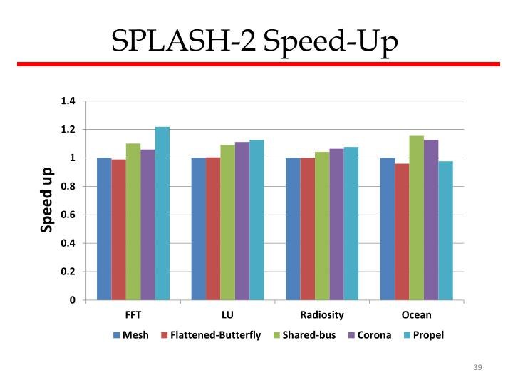 SPLASH-2 Speed
