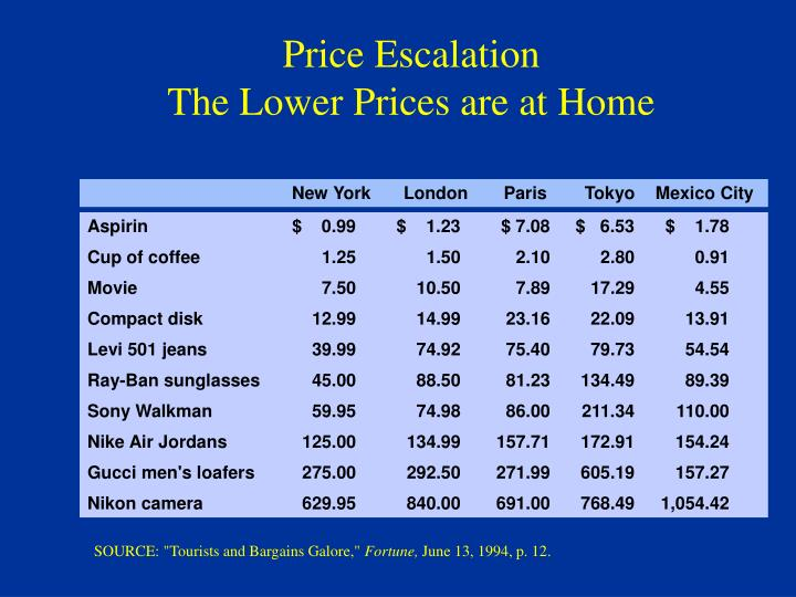 Price Escalation