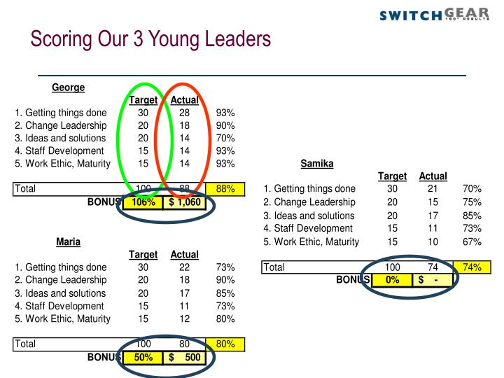 Scoring Our 3 Young Leaders