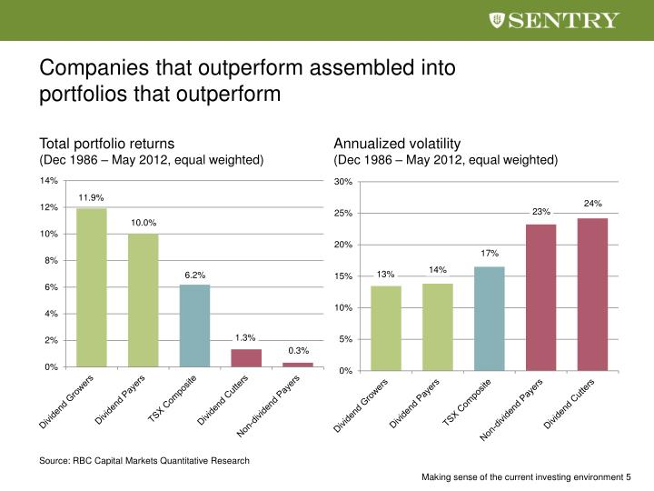 Companies that outperform assembled into