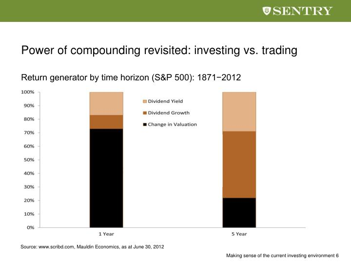 Power of compounding revisited: investing vs. trading