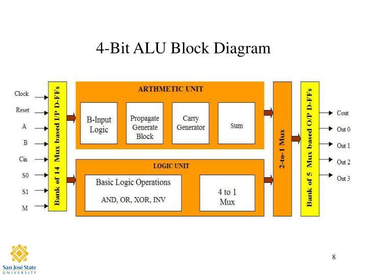 PPT - Design of 4-bit ALU PowerPoint Presentation - ID:1784386 Block Diagram Of Bit Alu on desktop diagram, alu schematic diagram, 32-bit alu design diagram, input output diagram, logic diagram, cpu diagram, alu part of functional, 4 function alu circuit diagram, digital camera diagram, church sound system diagram, 74193 pin diagram, alu 4-bit adder subtractor, table setting diagram, alu control diagram, amd processor architecture diagram,