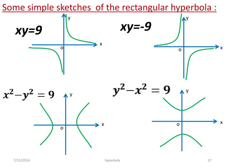 Some simple sketches  of the rectangular hyperbola :