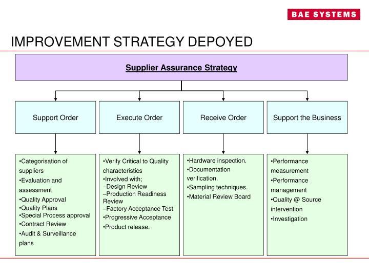Supplier Assurance Strategy
