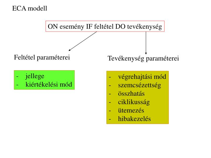 ECA modell
