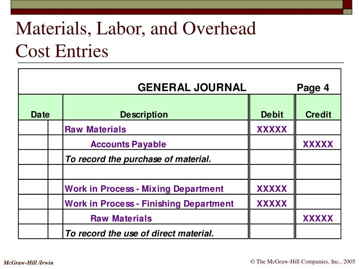Materials, Labor, and Overhead
