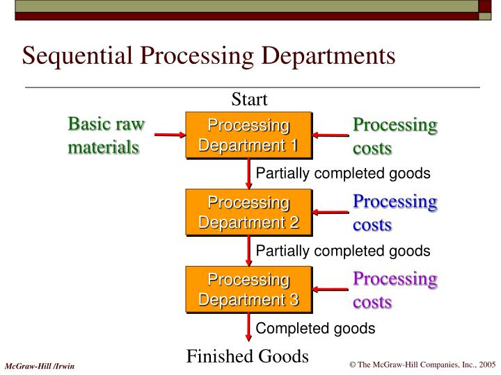 Basic raw materials