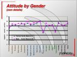 attitude by gender own details