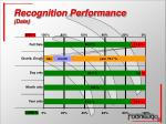 recognition performance date
