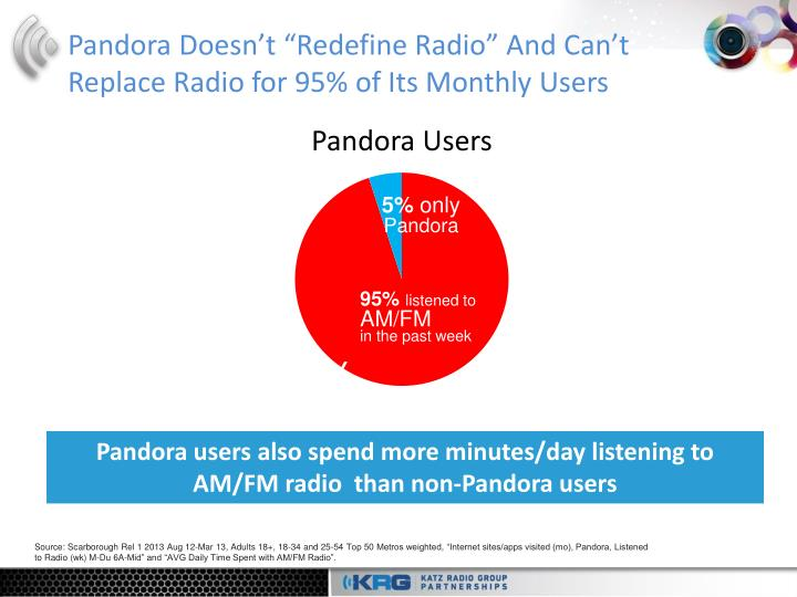 pandora doesn t redefine radio and can t replace radio for 95 of its monthly users n.