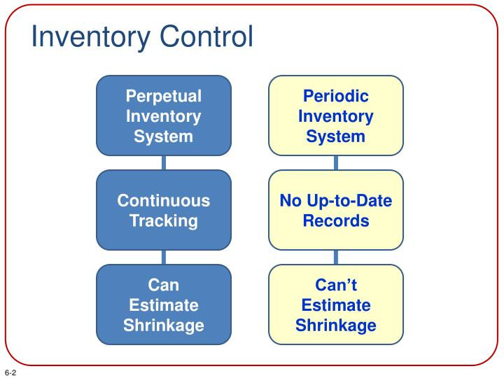 PPT - Controlling and Reporting Merchandise Sales PowerPoint ...