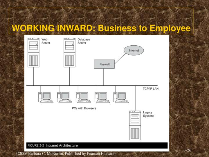 WORKING INWARD: Business to Employee