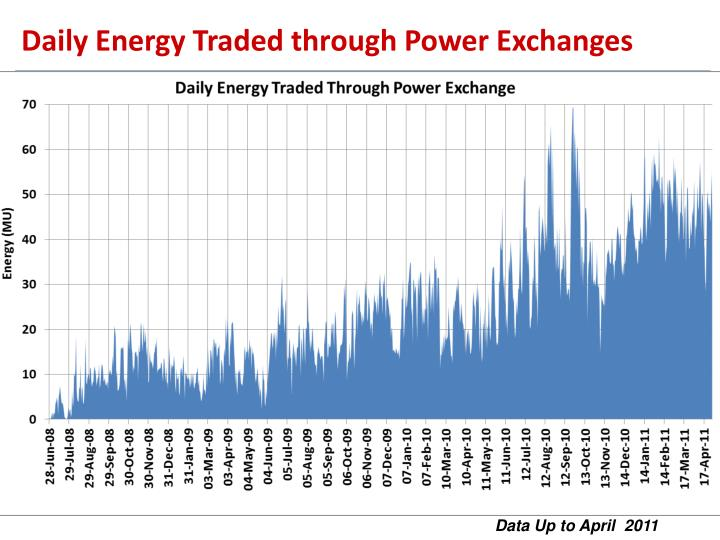 Daily Energy Traded through Power Exchanges