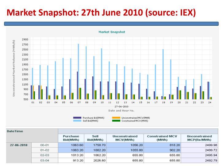 Market Snapshot: 27th June 2010 (source: IEX)
