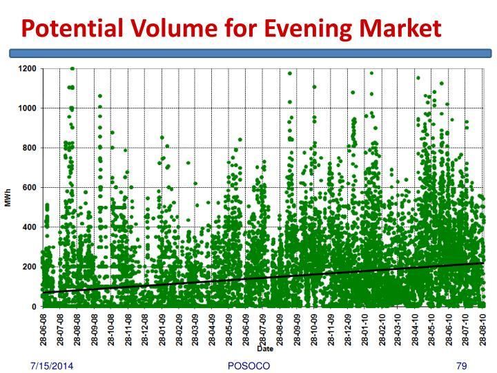 Potential Volume for Evening Market