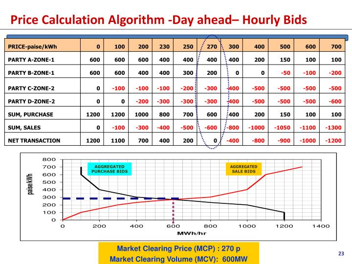 Price Calculation Algorithm -Day ahead– Hourly Bids