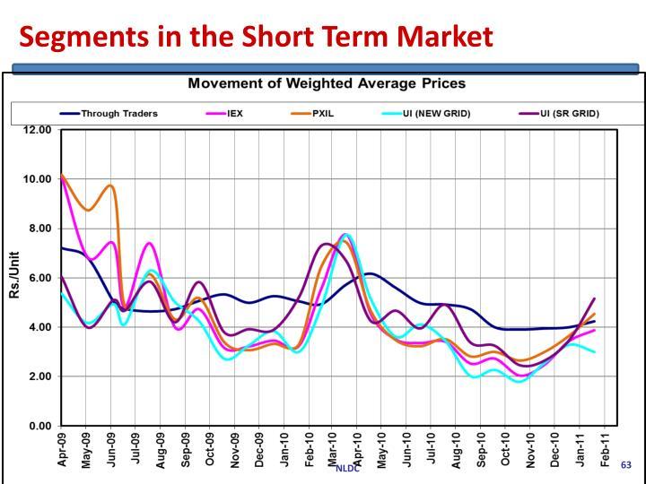 Segments in the Short Term Market