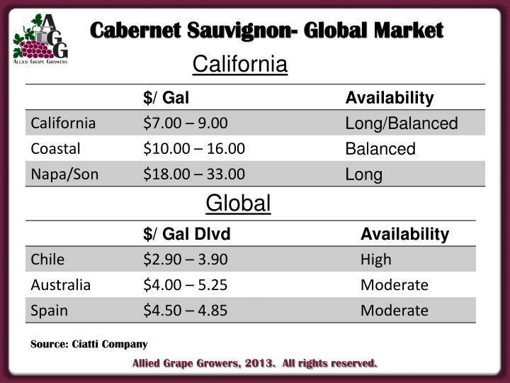 Cabernet Sauvignon- Global Market