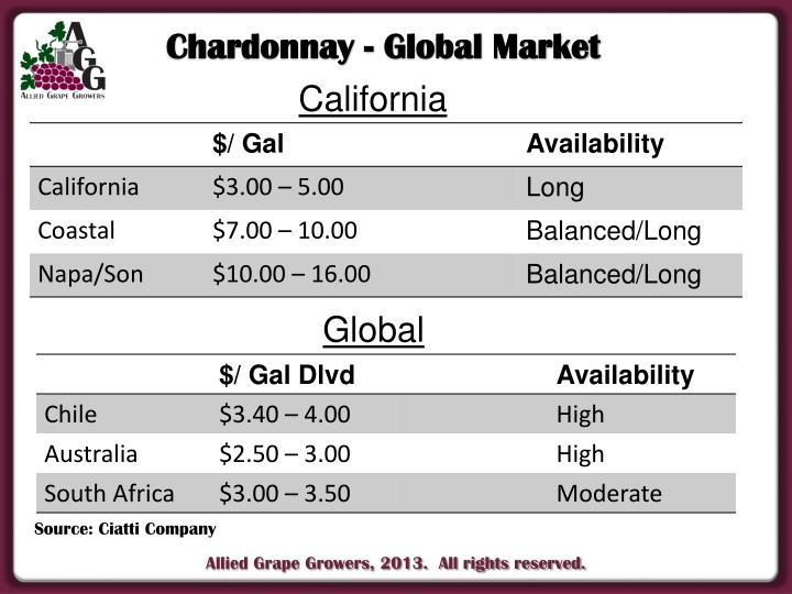 Chardonnay - Global Market