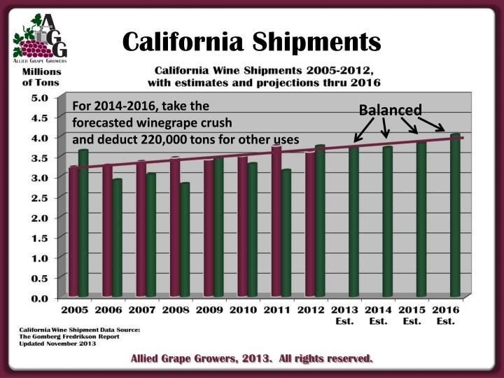 California Shipments