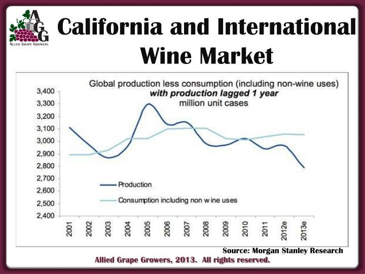 California and International Wine Market