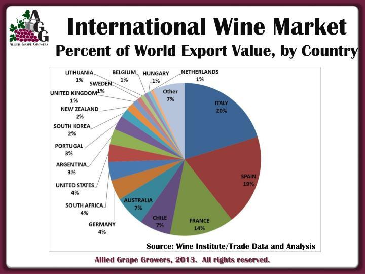 International Wine Market