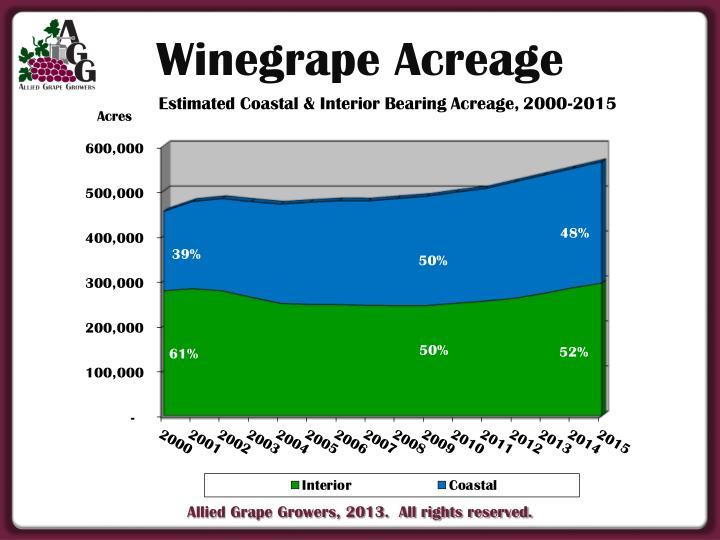 Winegrape Acreage