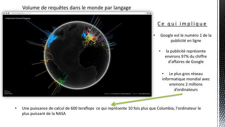 Volume de requêtes dans le monde par langage