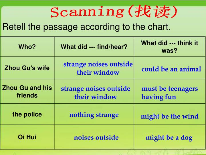 Retell the passage according to the chart.