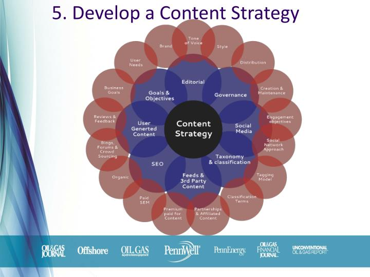 5. Develop a Content Strategy
