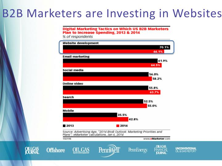 B2b marketers are investing in websites