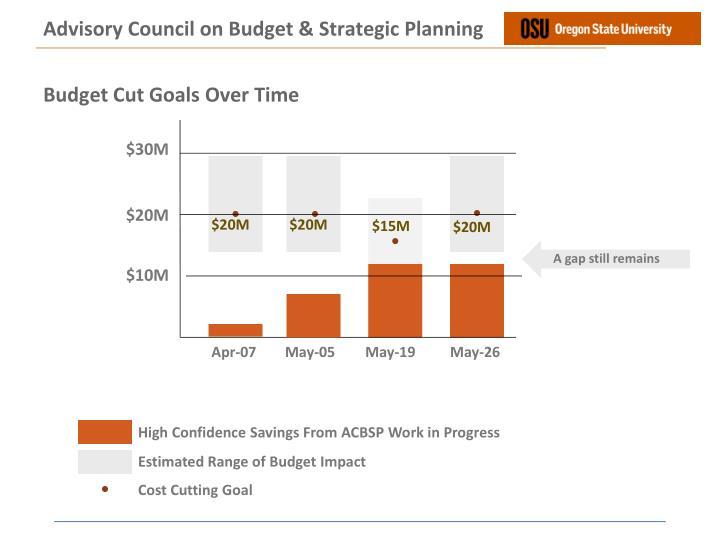 Advisory Council on Budget & Strategic Planning