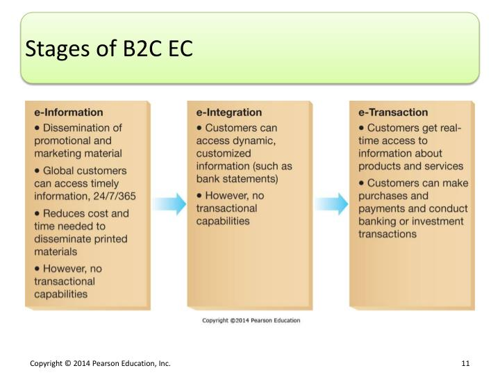 Stages of B2C EC