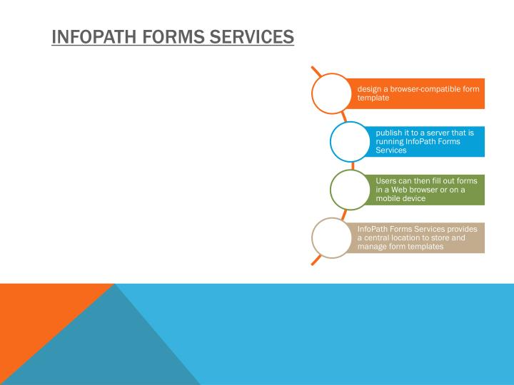 Infopath Forms