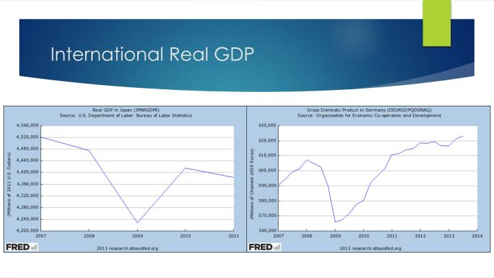 comparison between 1929 1933 crisis and 2008 2010 What is the difference between a recession and a depression february 2007  during the major contraction phase of the depression, between 1929 and 1933, real .