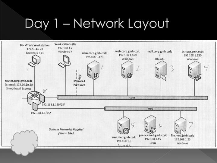 Day 1 – Network Layout