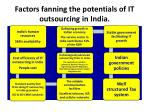 factors fanning the potentials of it outsourcing in india