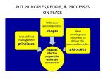 put principles people processes on place
