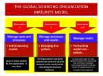 the global sourcing organization maturity model