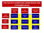the holistic marketing orientation and customer value