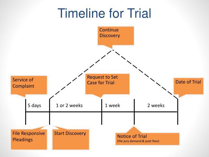 Timeline for Trial