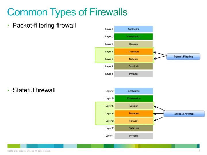 Common types of firewalls